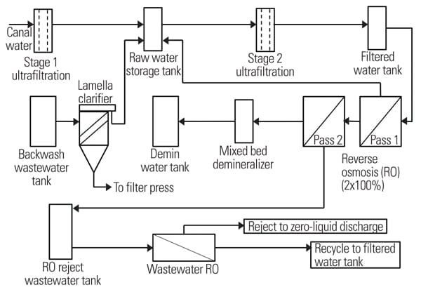 Design and Testing of a Water Treatment and ZLD System