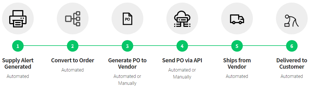 The PowerMPS process - How it works