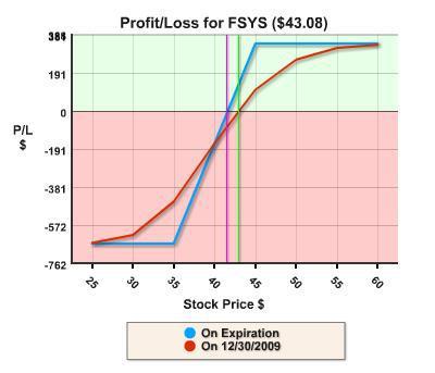 FSYS P/L Chart