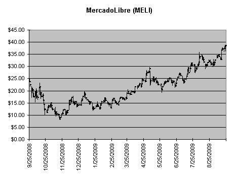 MELI Chart
