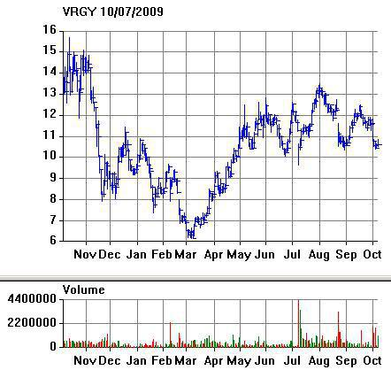 VRGY Chart