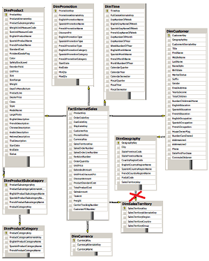 Step by Step guide for creating demo PowerPivot workbook