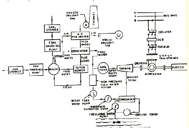 POWER PLANT INSTRUMENTATION & CONTROL