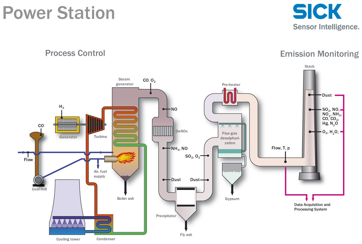 fossil fuel power station diagram understanding car wiring diagrams plant system free engine image