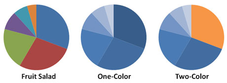 The chart on the left is the default pie chart. You can select various one-tone styles in Excel. You can create a two-color pie chart by editing one of the one-color styles.