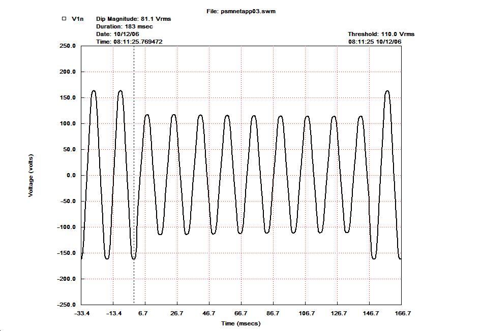 Data Logger, Power factor meter, Power Quality Analyzer