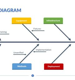 fishbone diagram templates for powerpoint [ 1451 x 814 Pixel ]