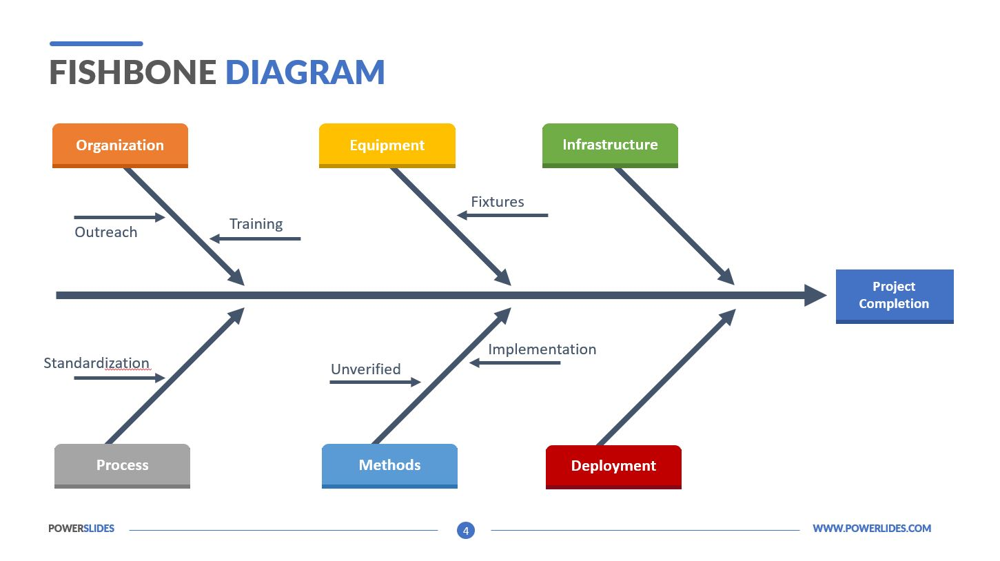 hight resolution of fishbone diagram templates for powerpoint