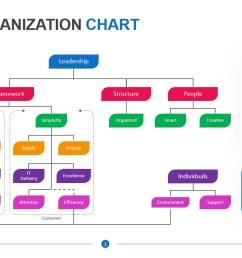 agile organization chart 1234 [ 1451 x 815 Pixel ]