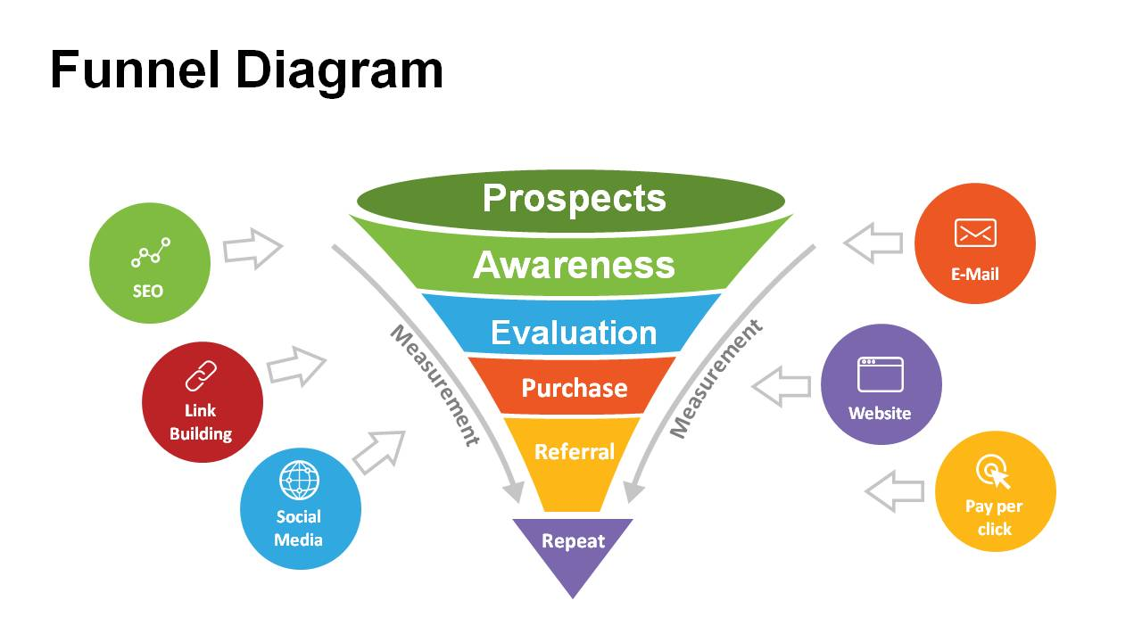 hight resolution of free funnel diagram