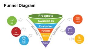 Funnel Diagram Templates for PowerPoint  Powerslides
