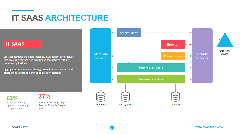 saas architecture diagram alpine type x wiring it powerslides