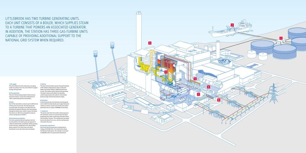 medium resolution of diagram of littlebrook d after unit 3 decommissioning