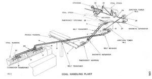 Eggborough Power Station – Coal Handling