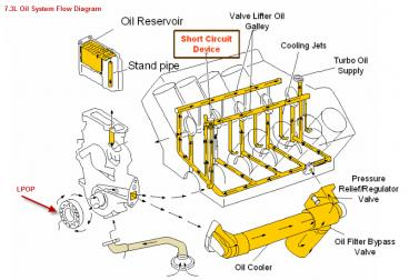 ford 4 6l engine diagram fleetwood motorhome 7.3 wont start. fresh motor. no oil pressure - page 2 powerstroke diesel forum