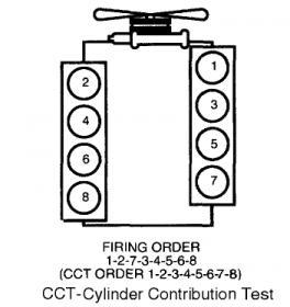 Ford 7.3 diesel cylinder numbers