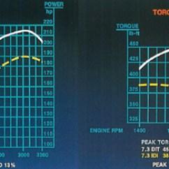 7 3 Powerstroke Wiring Diagram For House Plugs 3l Power Stroke Diesel Specs Info 1994 To 1998 Horsepower Torque