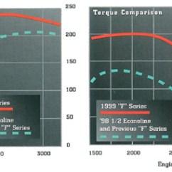 7 3 Powerstroke What Is The Definition Of Tree Diagram 3l Power Stroke Diesel Specs Info 1999 To 2003 Horsepower Torque