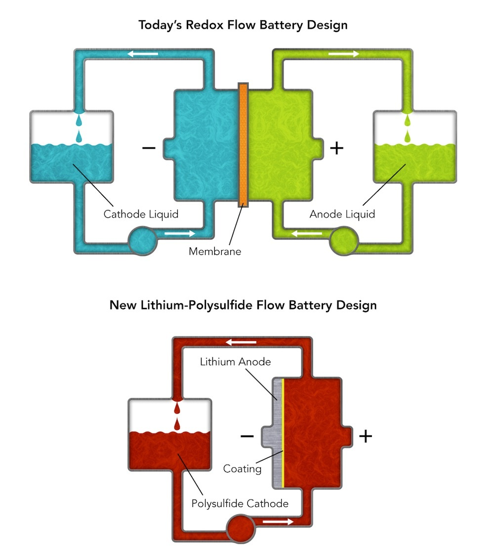 hight resolution of novel battery design may support grid stiffening for alternate energy sources