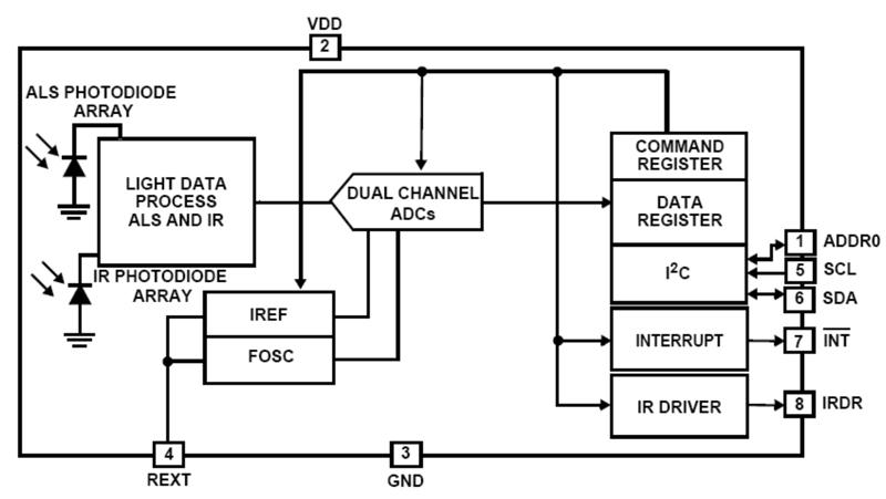 Sensors, Smart Sensors and Sensor Control Electronics