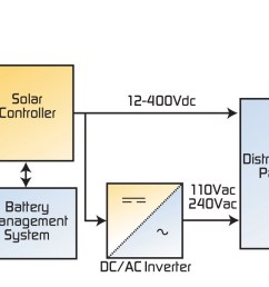 considerations for small solar power systems [ 1417 x 622 Pixel ]