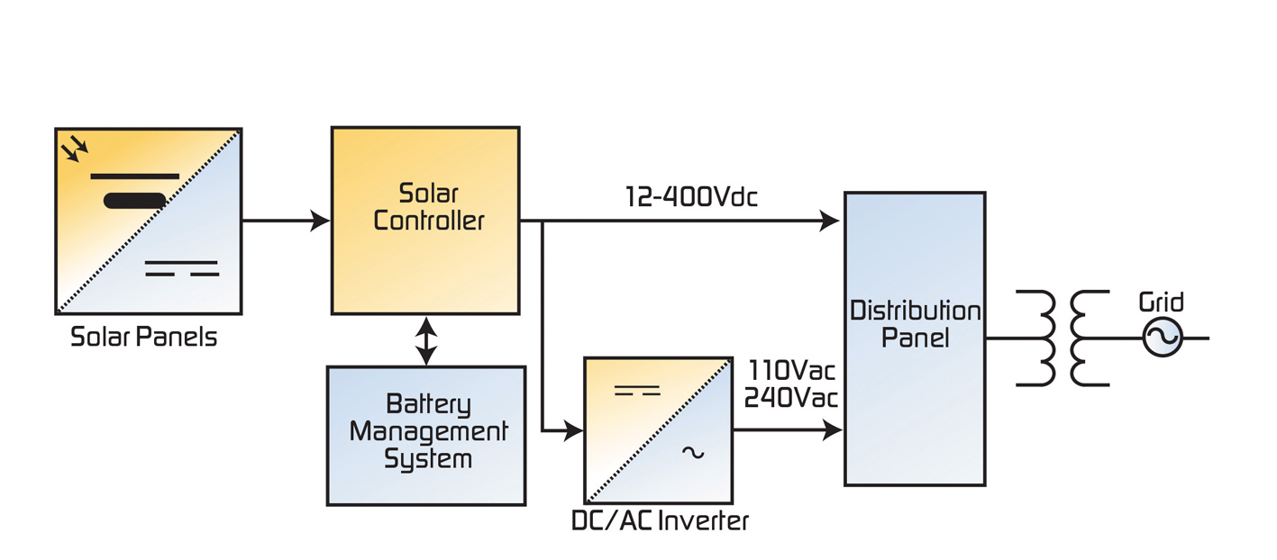 hight resolution of considerations for small solar power systems