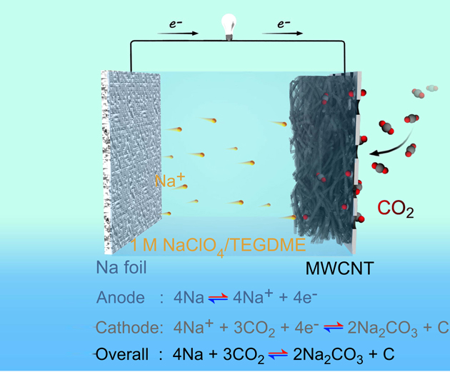 First rechargeable sodiumcarbon dioxide battery created