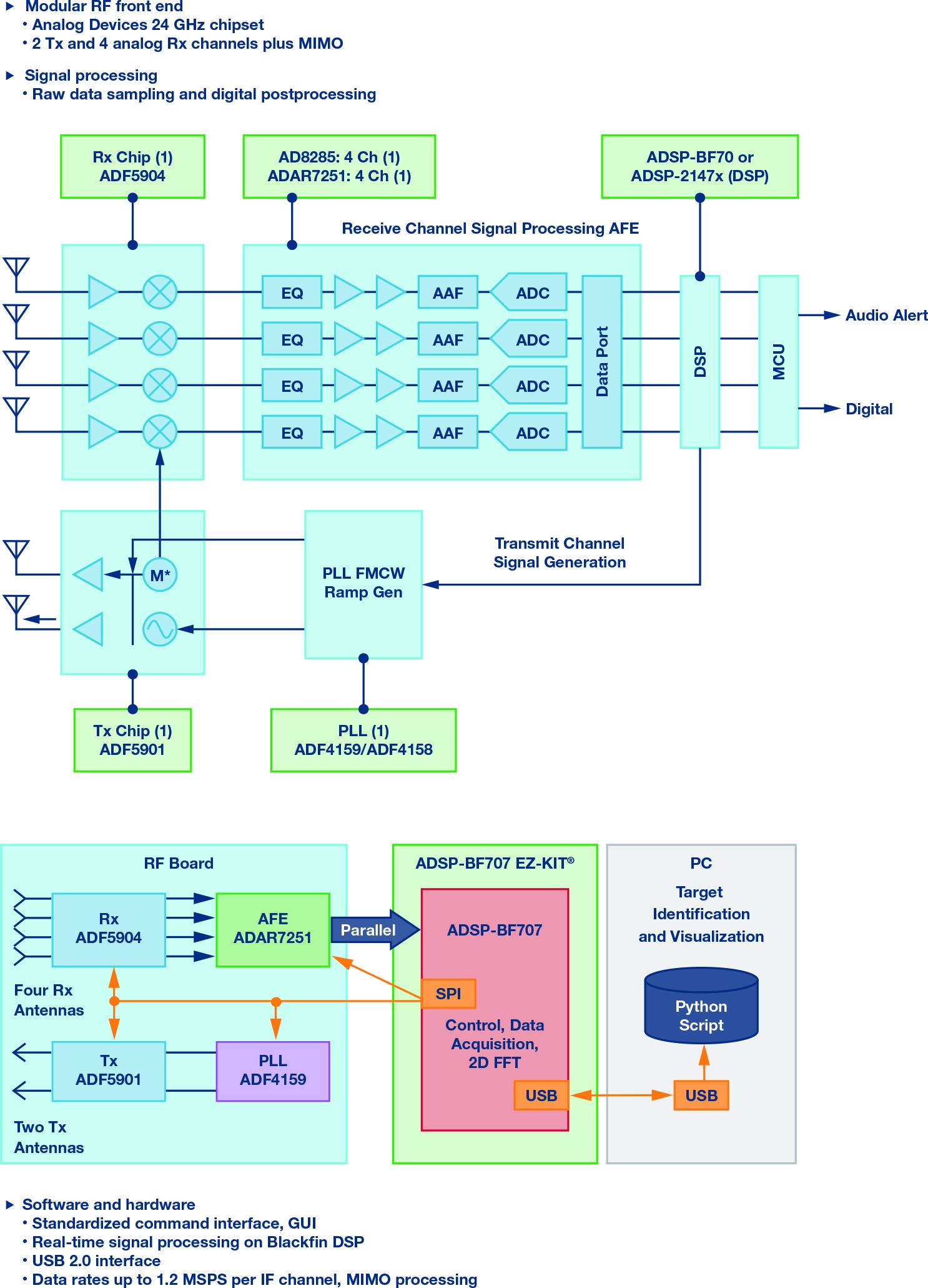 fmcw radar block diagram c3 corvette wiring power systems design psd information to your designs