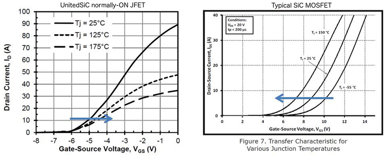 Normally-ON SiC JFETs