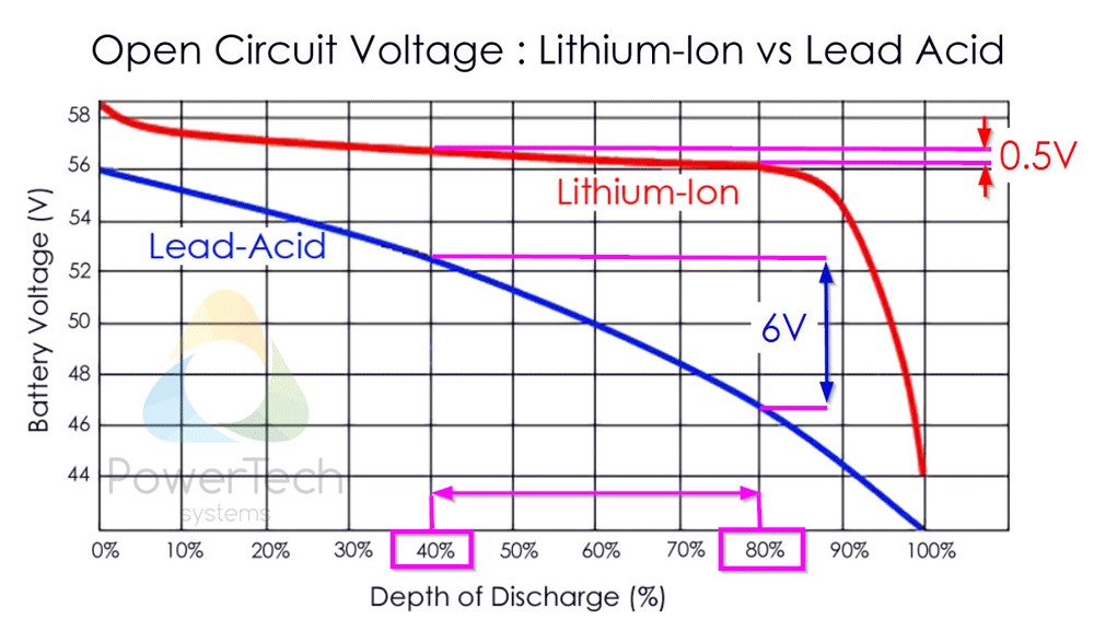 lithium ion cell diagram genie intellicode garage door opener wiring state of charge soc measurement powertech systems however calibrated indicators can be used specifically for batteries in general and iron phosphate particular