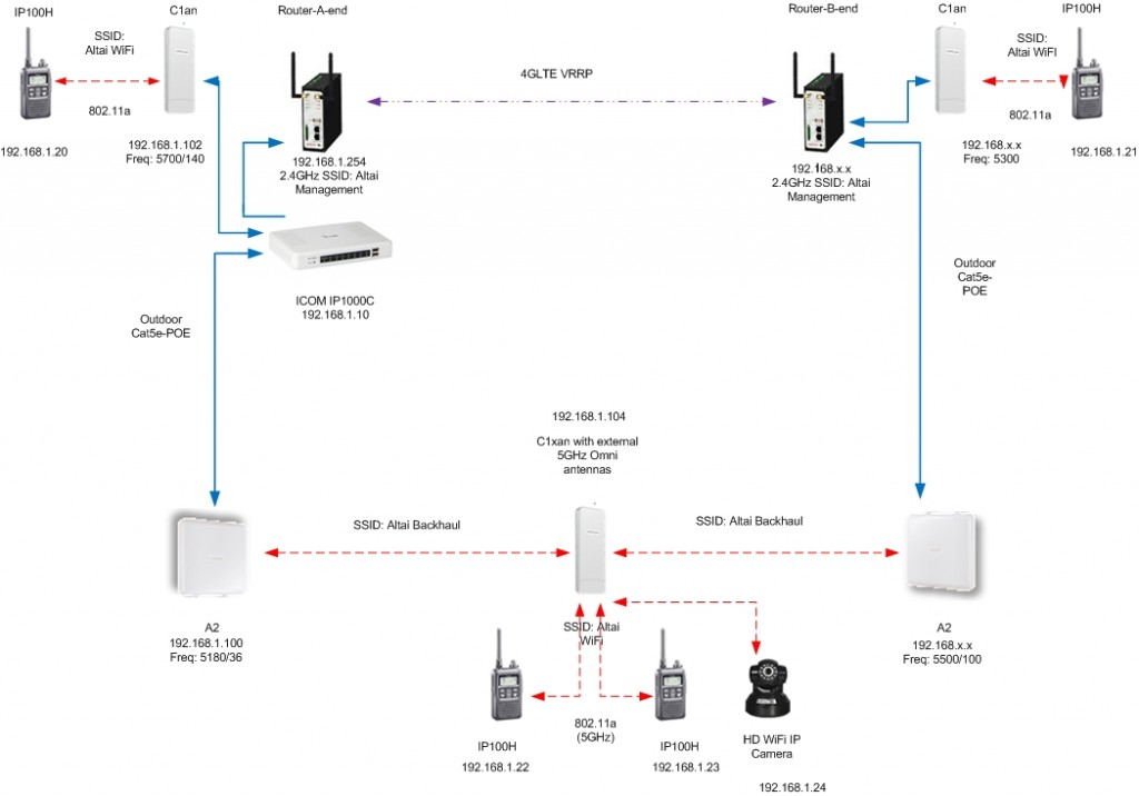 related with wireless network system diagram