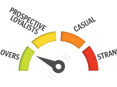 Measuring audience loyalty