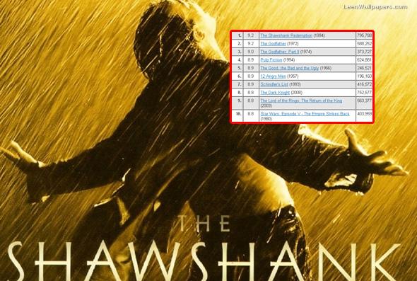 IMDB: Top lista najboljih filmova svih vremena