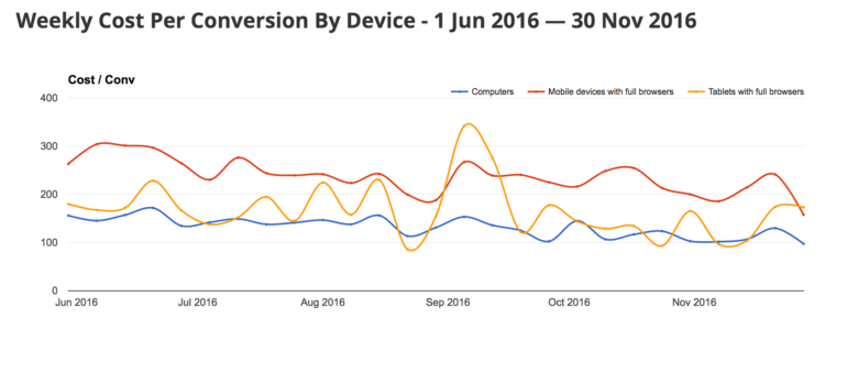 Review your device performance