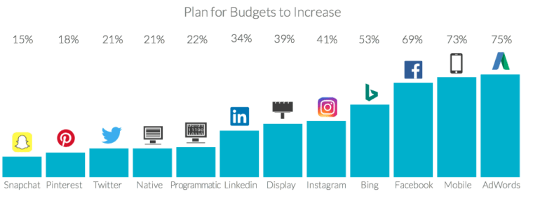 Plan for budgets to increase