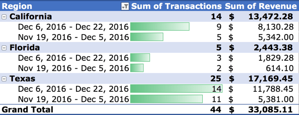 Transactions by state
