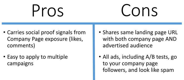 Traditional Sponsored Content Pros and Cons