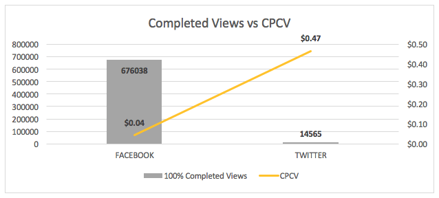 Completed Video Views vs CPCV