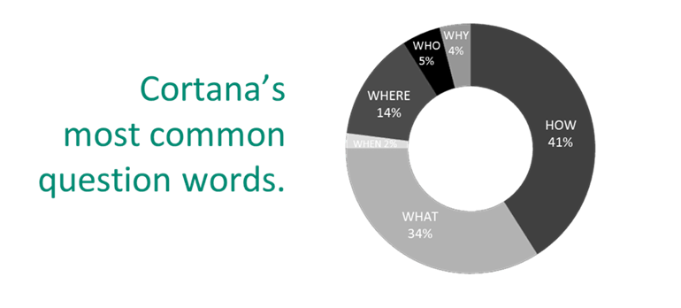 Cortana's most common question words.