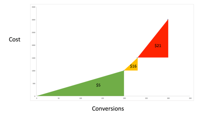 Alternate view of cost and conversions