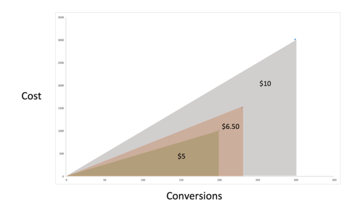 Cost and Conversions Chart