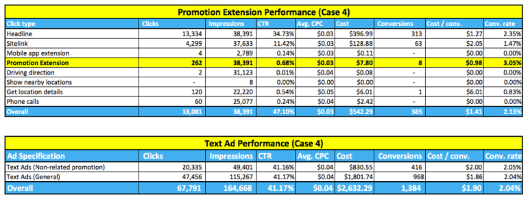 Case 4 promo extension performance