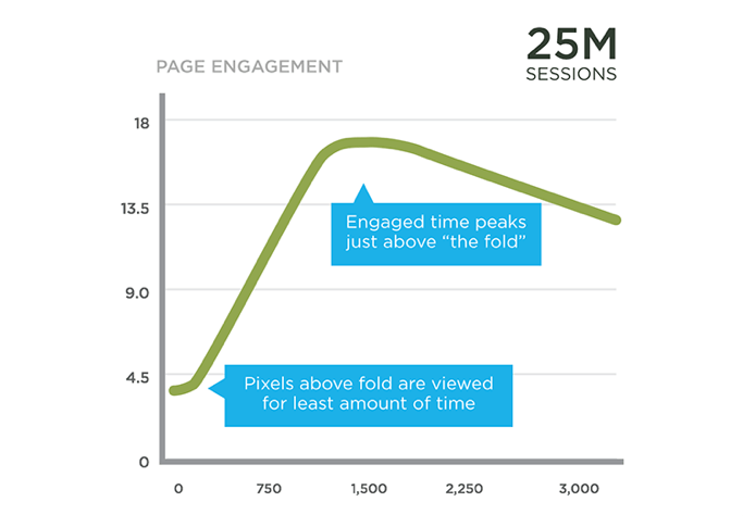 Page engagement and SERP position