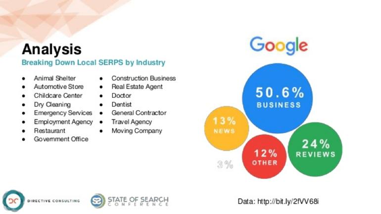 SERP breakdown analysis