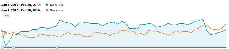 Increasing PPC budget a short time after website launch