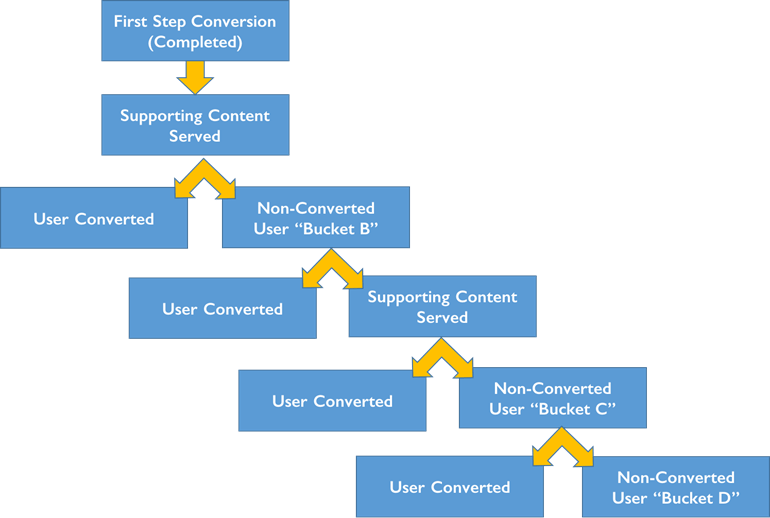Lead nurturing funnel steps