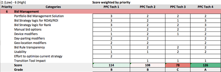 Score weighted by priority