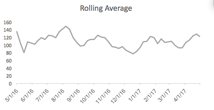 Rolling average performance graph