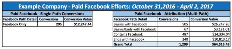 Facebook detail