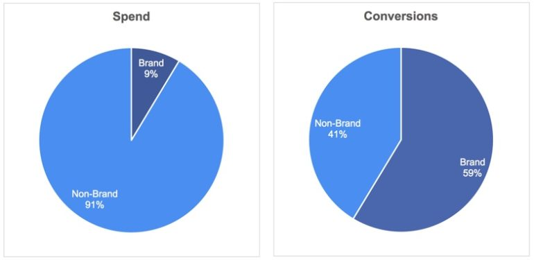 Spend and Conversions for Brand vs Non-Brand